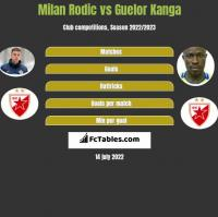 Milan Rodic vs Guelor Kanga h2h player stats