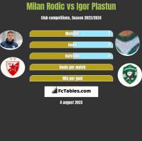 Milan Rodic vs Igor Plastun h2h player stats