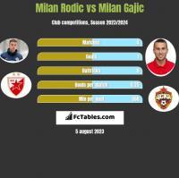 Milan Rodic vs Milan Gajic h2h player stats