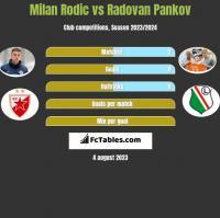 Milan Rodic vs Radovan Pankov h2h player stats