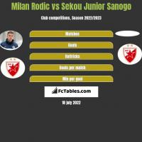 Milan Rodic vs Sekou Junior Sanogo h2h player stats