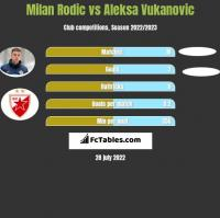 Milan Rodic vs Aleksa Vukanovic h2h player stats