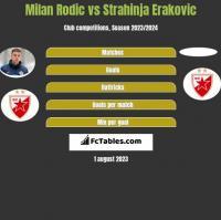 Milan Rodic vs Strahinja Erakovic h2h player stats