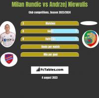 Milan Rundic vs Andrzej Niewulis h2h player stats