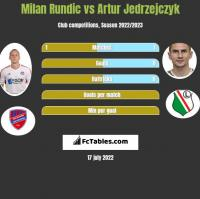 Milan Rundic vs Artur Jedrzejczyk h2h player stats