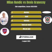 Milan Rundic vs Denis Granecny h2h player stats