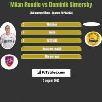 Milan Rundic vs Dominik Simersky h2h player stats