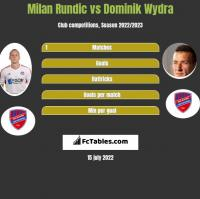 Milan Rundic vs Dominik Wydra h2h player stats