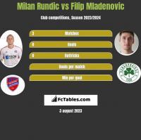 Milan Rundic vs Filip Mladenovic h2h player stats
