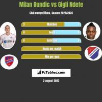 Milan Rundic vs Gigli Ndefe h2h player stats