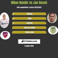 Milan Rundic vs Jan Hosek h2h player stats