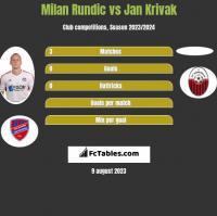 Milan Rundic vs Jan Krivak h2h player stats