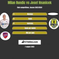 Milan Rundic vs Josef Hnanicek h2h player stats