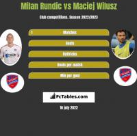 Milan Rundic vs Maciej Wilusz h2h player stats