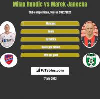 Milan Rundic vs Marek Janecka h2h player stats