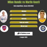 Milan Rundic vs Martin Kouril h2h player stats
