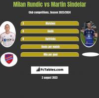 Milan Rundic vs Martin Sindelar h2h player stats