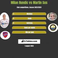Milan Rundic vs Martin Sus h2h player stats