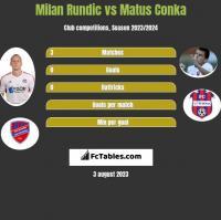 Milan Rundic vs Matus Conka h2h player stats