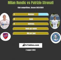 Milan Rundic vs Patrizio Stronati h2h player stats