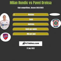 Milan Rundic vs Pavel Dreksa h2h player stats