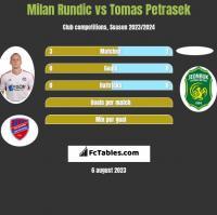 Milan Rundic vs Tomas Petrasek h2h player stats
