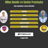 Milan Rundic vs Vaclav Prochazka h2h player stats