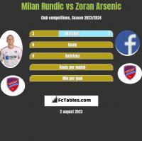 Milan Rundic vs Zoran Arsenic h2h player stats