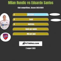 Milan Rundic vs Eduardo Santos h2h player stats