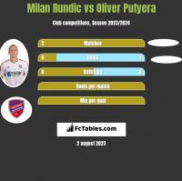 Milan Rundic vs Oliver Putyera h2h player stats