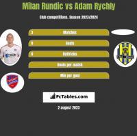 Milan Rundic vs Adam Rychly h2h player stats