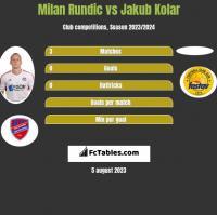 Milan Rundic vs Jakub Kolar h2h player stats
