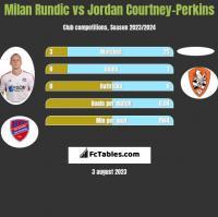 Milan Rundic vs Jordan Courtney-Perkins h2h player stats