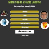 Milan Skoda vs Adis Jahovic h2h player stats