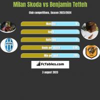 Milan Skoda vs Benjamin Tetteh h2h player stats