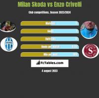 Milan Skoda vs Enzo Crivelli h2h player stats