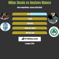 Milan Skoda vs Gustavo Blanco h2h player stats