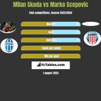 Milan Skoda vs Marko Scepović h2h player stats