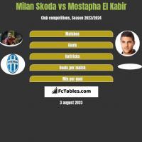 Milan Skoda vs Mostapha El Kabir h2h player stats