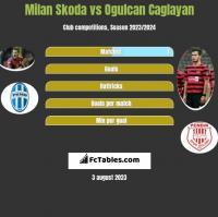 Milan Skoda vs Ogulcan Caglayan h2h player stats