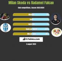 Milan Skoda vs Radamel Falcao h2h player stats