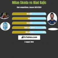 Milan Skoda vs Riad Bajic h2h player stats
