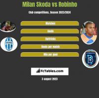 Milan Skoda vs Robinho h2h player stats