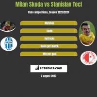 Milan Skoda vs Stanislav Tecl h2h player stats