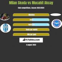 Milan Skoda vs Mucahit Akcay h2h player stats