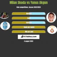 Milan Skoda vs Yunus Akgun h2h player stats