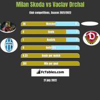 Milan Skoda vs Vaclav Drchal h2h player stats