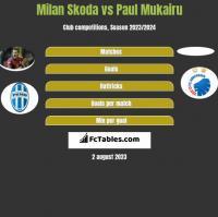 Milan Skoda vs Paul Mukairu h2h player stats