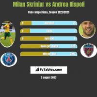 Milan Skriniar vs Andrea Rispoli h2h player stats