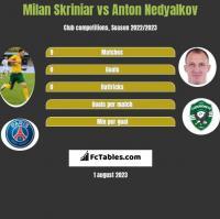 Milan Skriniar vs Anton Nedyalkov h2h player stats